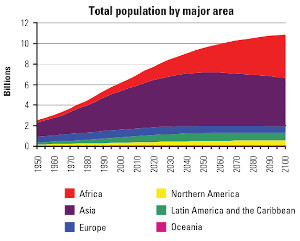 Crescita della popolazione e salvaguardia dell'ambiente, connubio fattibile
